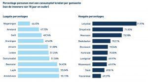 Percentage Geldleningen per gemeenten